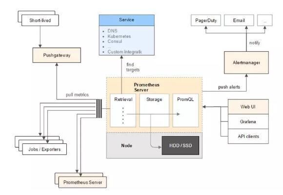 微服务架构下的监控需要注意哪些方面?