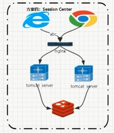 『互联网架构』软件架构-解密电商系统营销-会员模块业务(73)