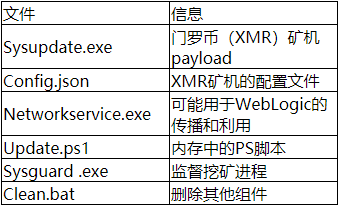 Oracle WebLogic Server反序列化漏洞(CVE-2019-2725)被用于传播Monero挖矿程序