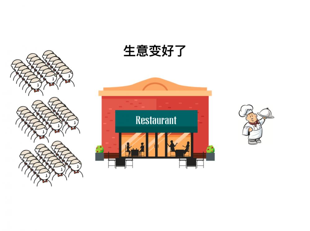 小强开饭店-从单体应用到微服务 – detectiveHLH – 博客园