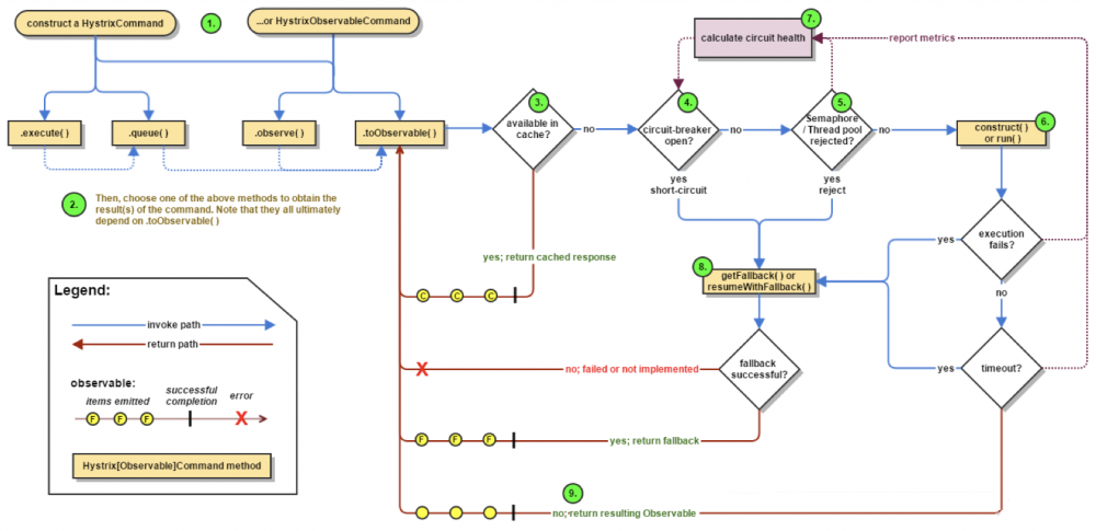 SpringCloud-Hystrix原理
