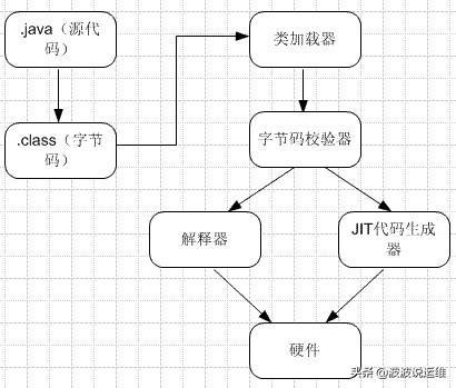 详解JVM运行原理及Stack和Heap的实现过程
