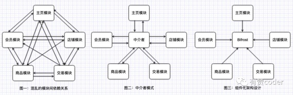 有赞移动 iOS 组件化(模块化)架构设计实践