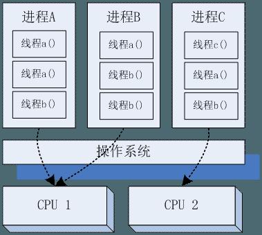 高性能服务器架构思路【不仅是思路】