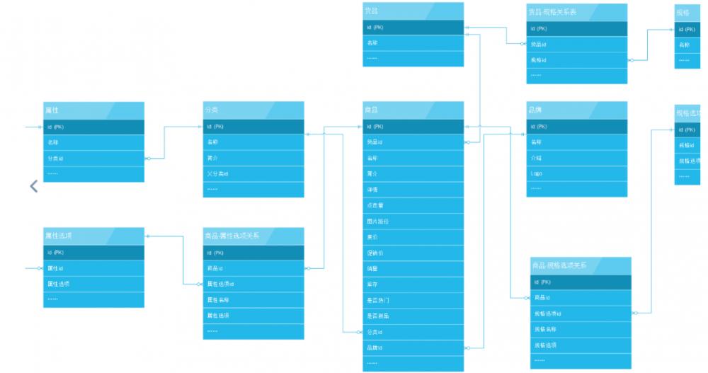 『互联网架构』软件架构-解密电商系统商品模块业务(72)