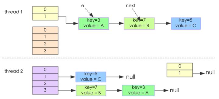 源码分析——HashMap