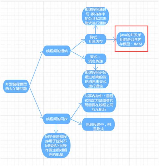 【并发编程】一文带你读懂深入理解Java内存模型(面试必备)