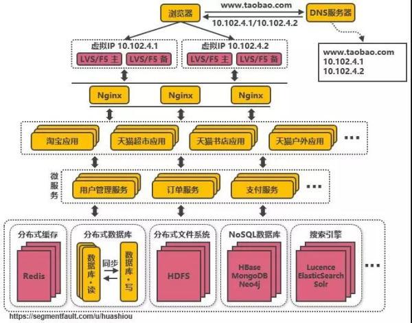 千万级并发下,淘宝服务端架构如何演进?