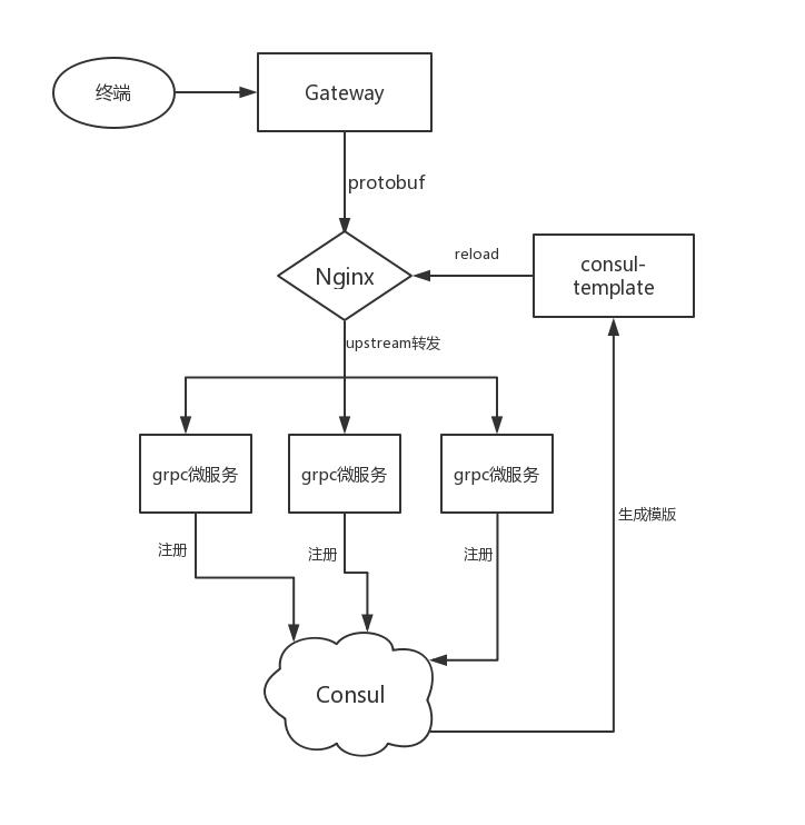 gRPC服务发现与服务治理技术选型