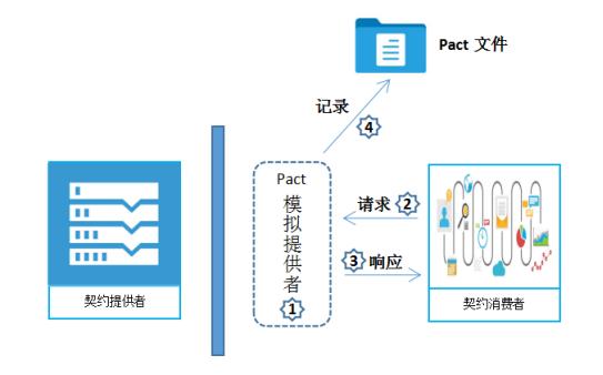 微服务:消费者驱动契约测试
