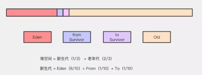 JVM 堆内存模型与 GC 策略