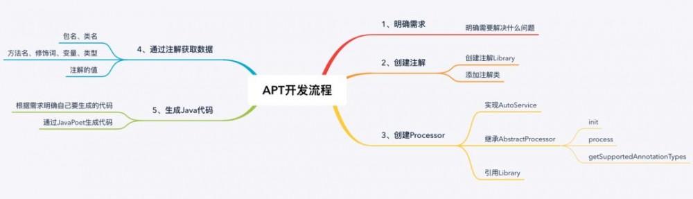 如何在 Android 中完成一个 APT 项目的开发?