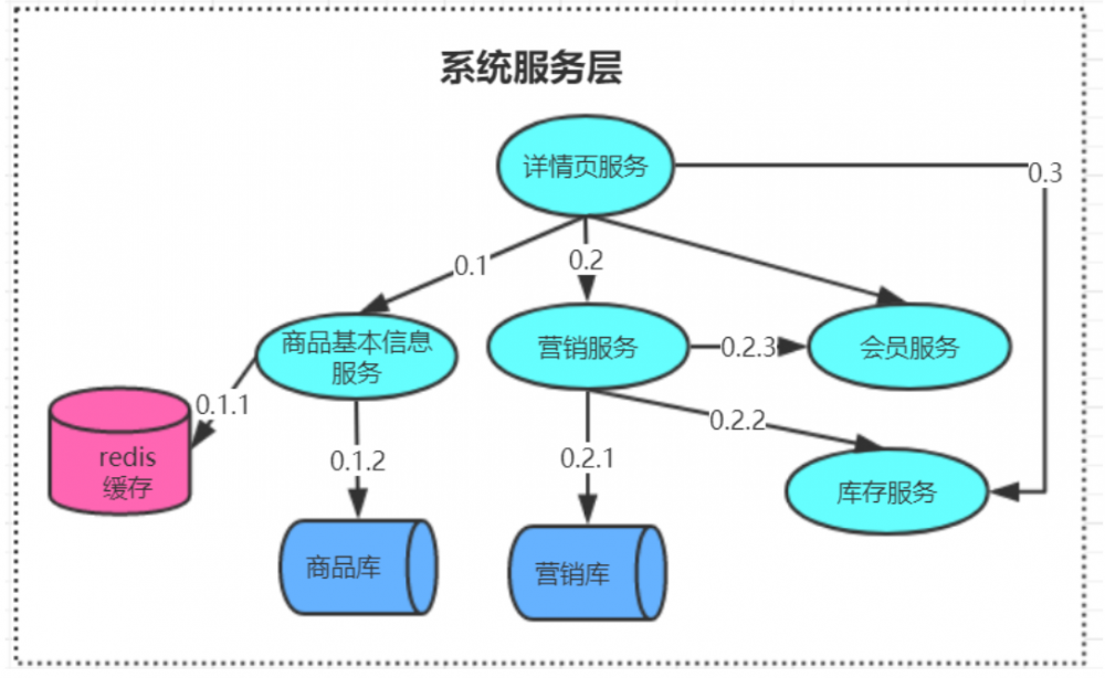 『互联网架构』调⽤链系统底层逻辑(108)