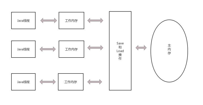 Java内存模型