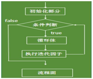 乐字节Java循环:循环控制和嵌套循环