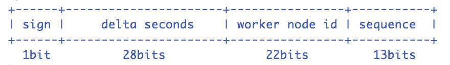 开源 | UidGenerator:百度开源的 Java 实现的、基于 Snowflake 算法的唯一 ID 生成器