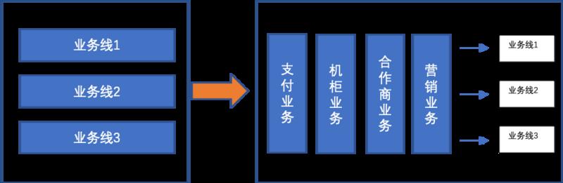 重构技术架构首先解决组织架构