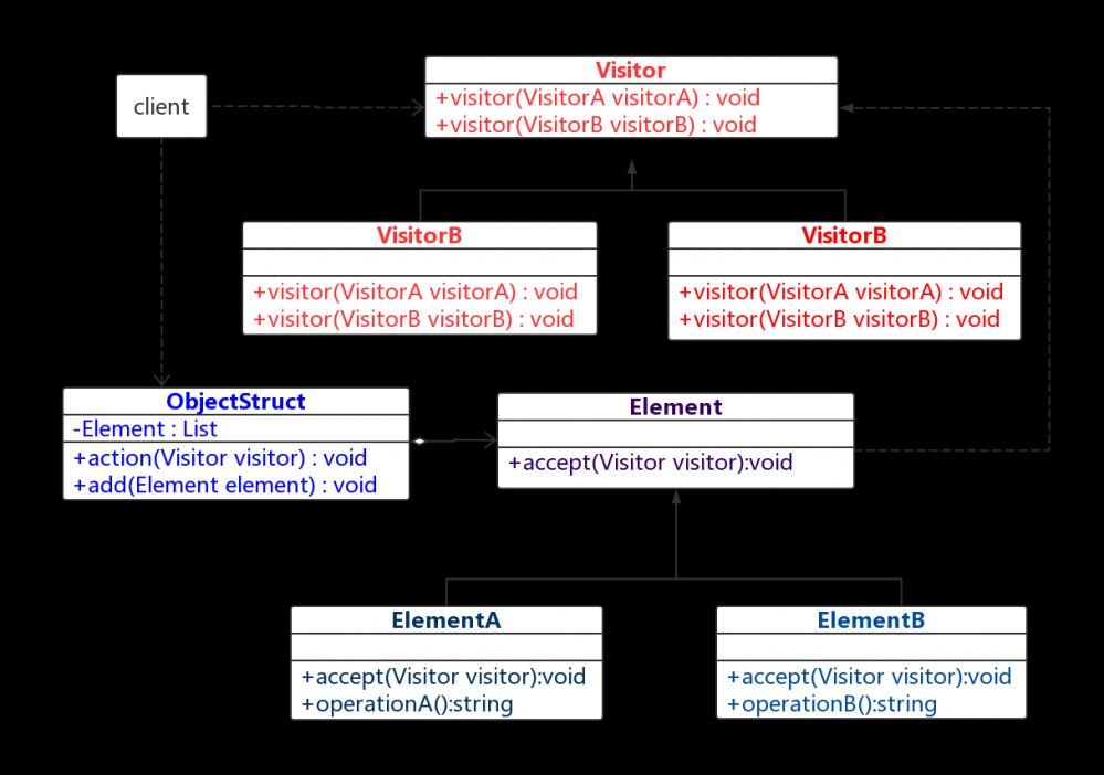 java设计模式系列之访问者模式