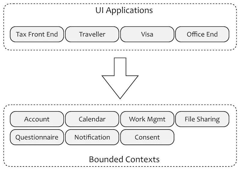 领域驱动设计对软件复杂度应对