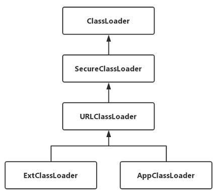 Android进阶知识:类加载相关
