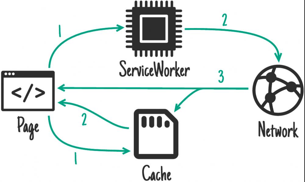 ServiceWorker 离线及缓存策略