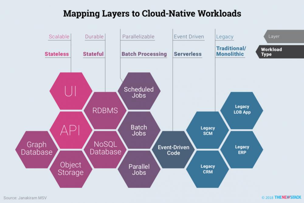 软件架构万字漫谈:业务架构、应用架构与云基础架构