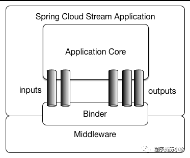 Spring Cloud Stream 基础应用实战