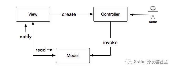 软件架构概念