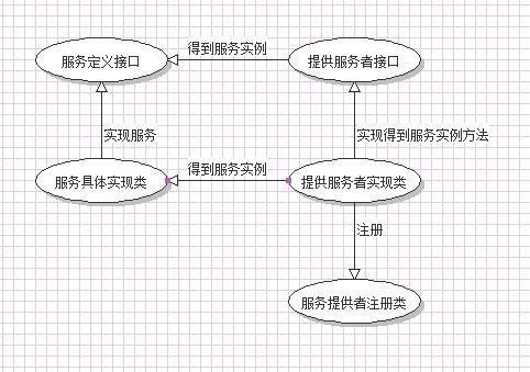 Effective Java理解(一)
