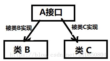 如何更好地理解Java中的instanceof关键字
