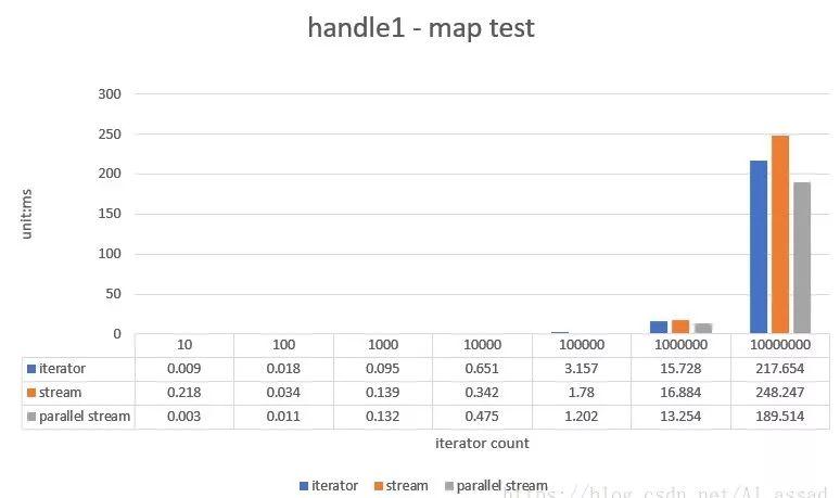 JDK8 Stream 数据流,大数据量下的性能效率分析