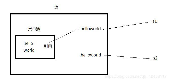 深入Java源码剖析之字符串常量