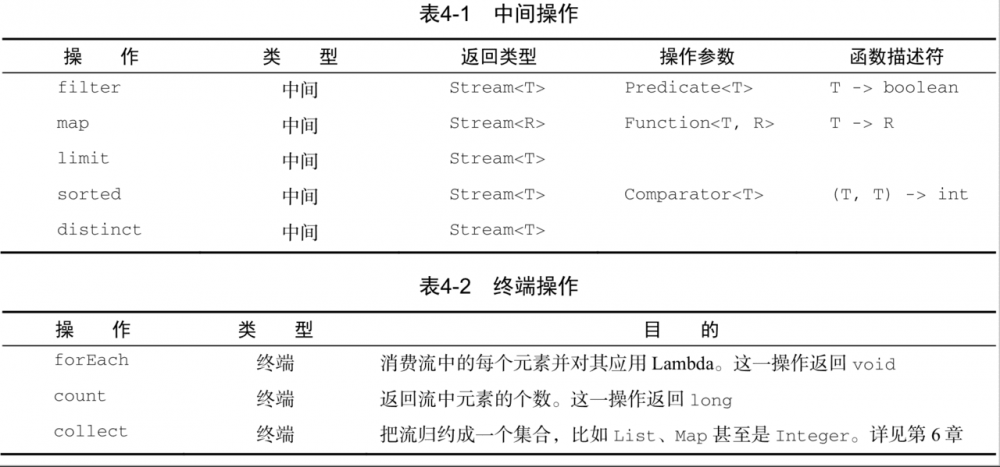 《Java 8 in Action》Chapter 4:引入流