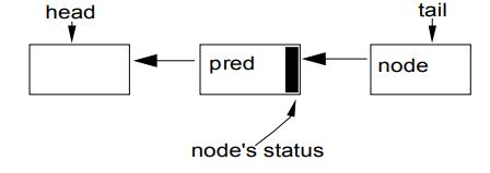 AbstractQueuedSynchronizer JUC同步框架