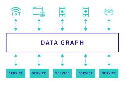 万字长文全面解析 GraphQL,携程微服务背景下的前后端数据交互方案