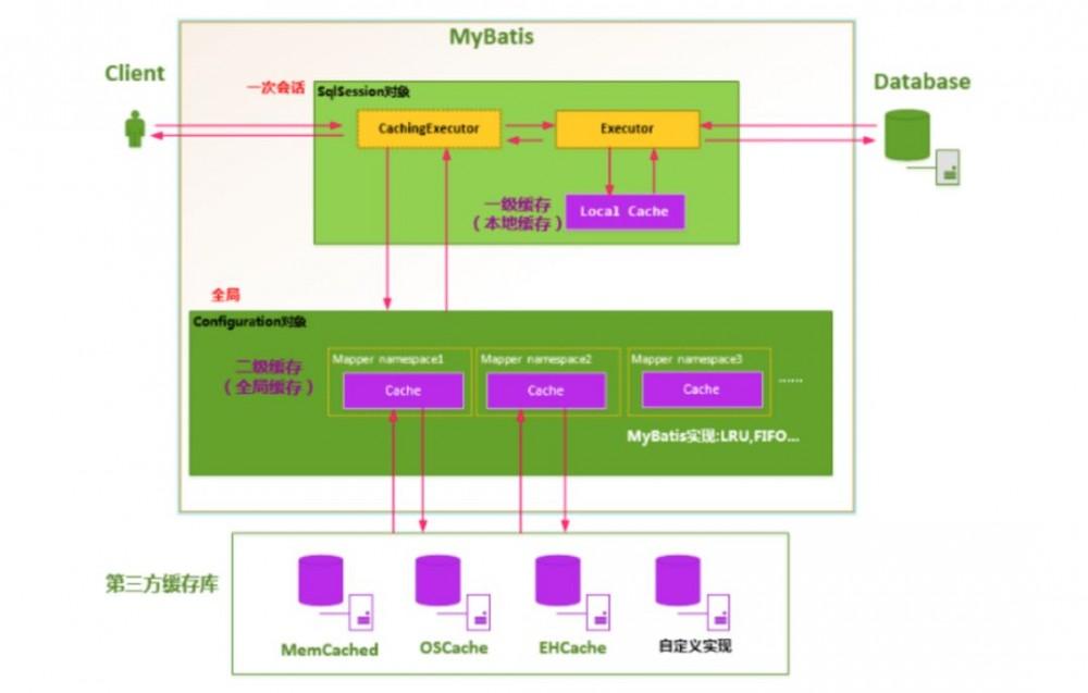 MyBatis 二级缓存详解