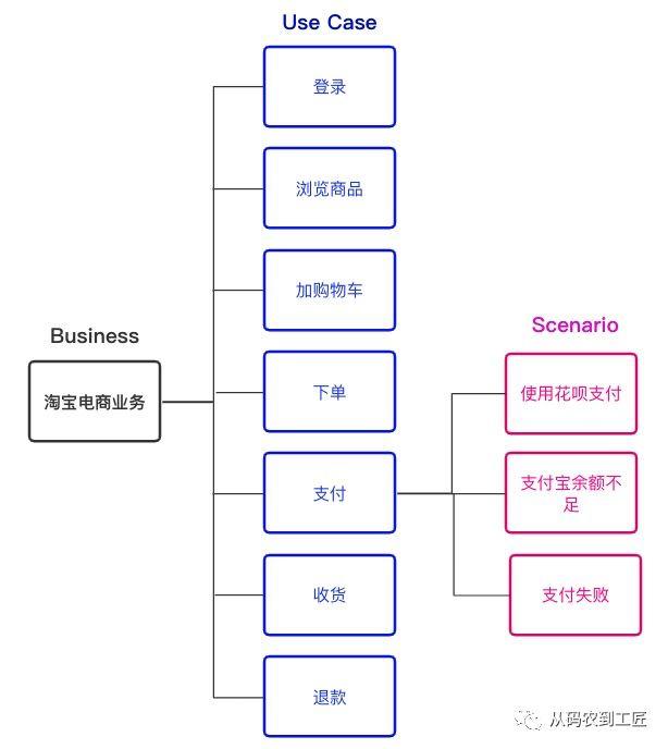 应用架构 COLA 2.0