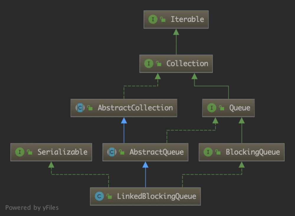 JDK源码分析-LinkedBlockingQueue