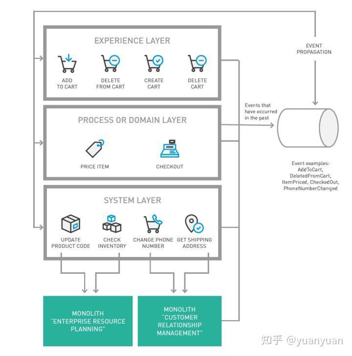 六种常用的微服务架构设计模式 第四种模式