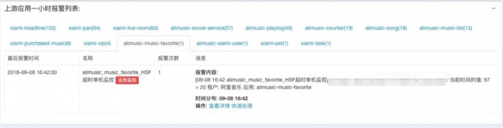 10 人,2 个月:虾米音乐的监控体系升级之路
