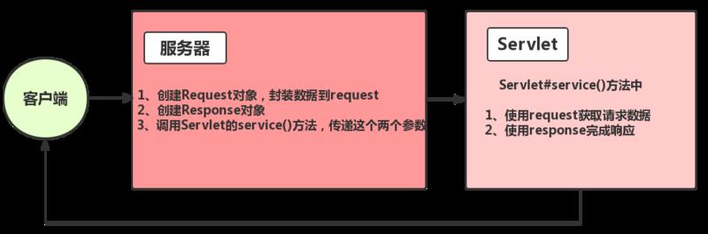 Servlet技术——request、respone详解