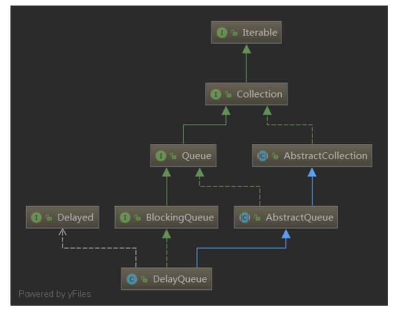 [学习笔记-Java集合-17] Queue - DelayQueue源码分析