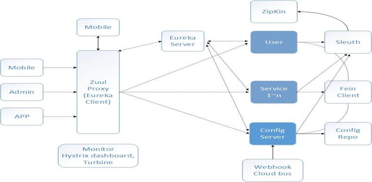 主流框架小结