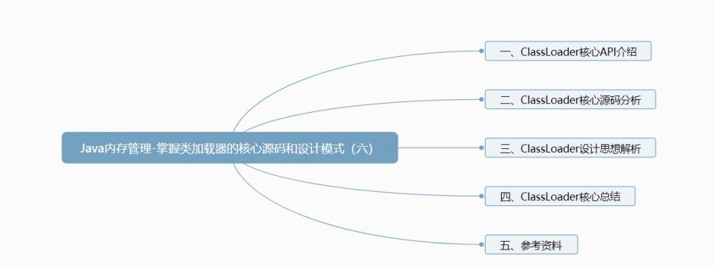 Java内存管理-掌握类加载器的核心源码和设计模式(六)
