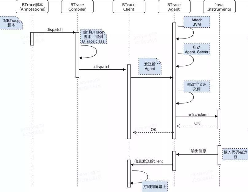 java应用监测(7)-在线动态诊断神器BTrace
