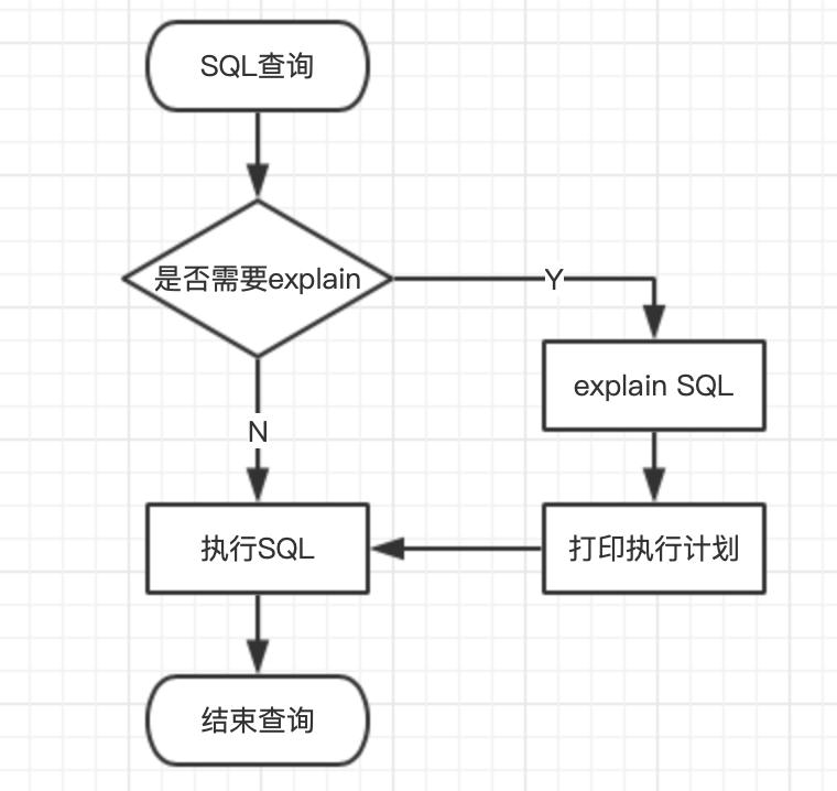 基于JRebel开发的MySQL Explain插件