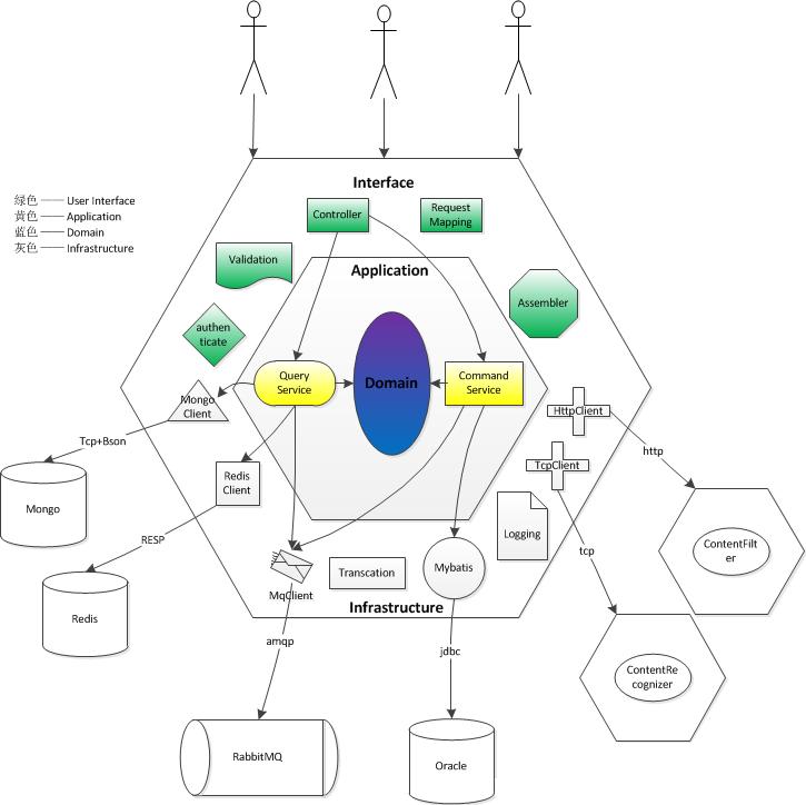 领域驱动设计架构