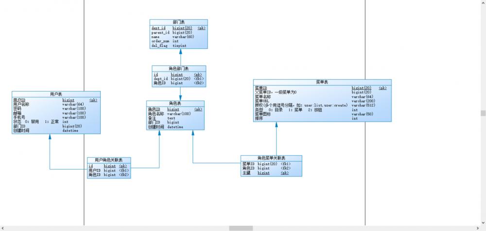 SpringBoot后台权限管理系统(三)—权限模块