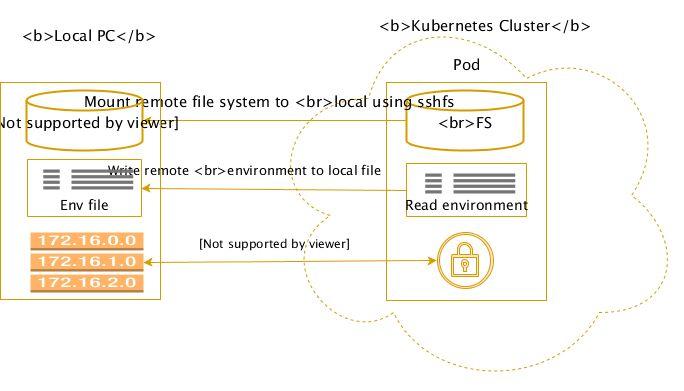 使用 Telepresence 在本地调试 Kubernetes 微服务