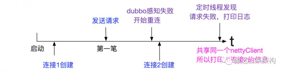 dubbo流量上线时的非平滑问题